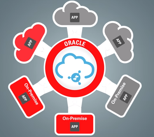 integrar apps ORACLE