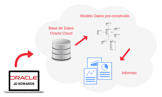 analytics para jd edwards
